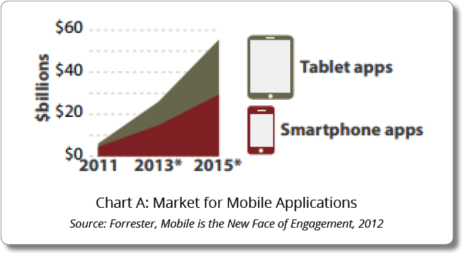 Chart A: Market for Mobile Applications