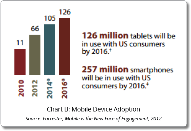 Chart B: Mobile Device Adoption
