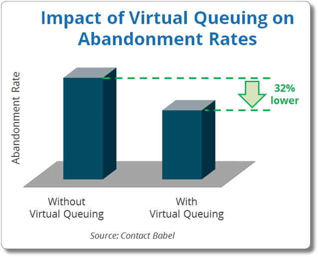 Impact of Virtual Queuing on Abandonment Rates