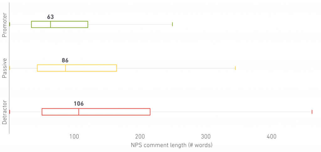 NPS open-ended comment length