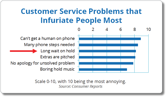 Top Gripes Related to Phone-Based Customer Service