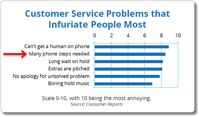 top gripes relateds to phone based customer service