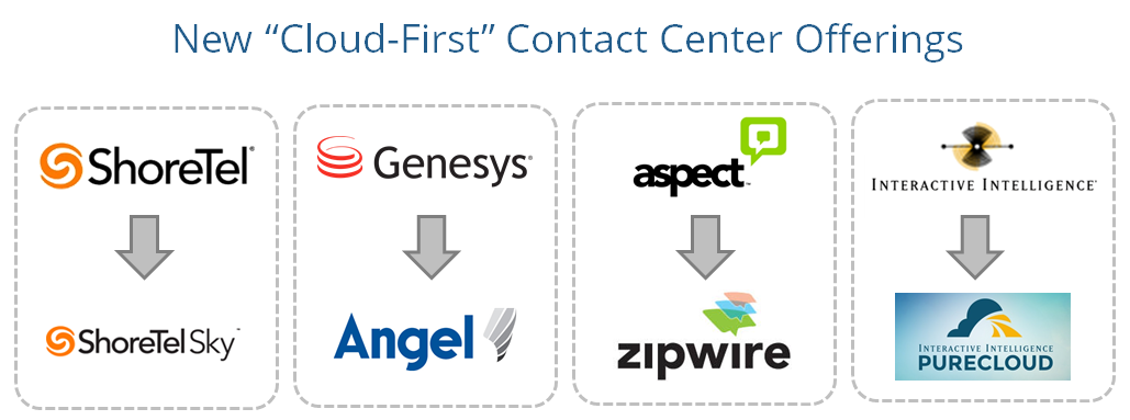 "New ""Cloud-First"" Contact Center Offerings"