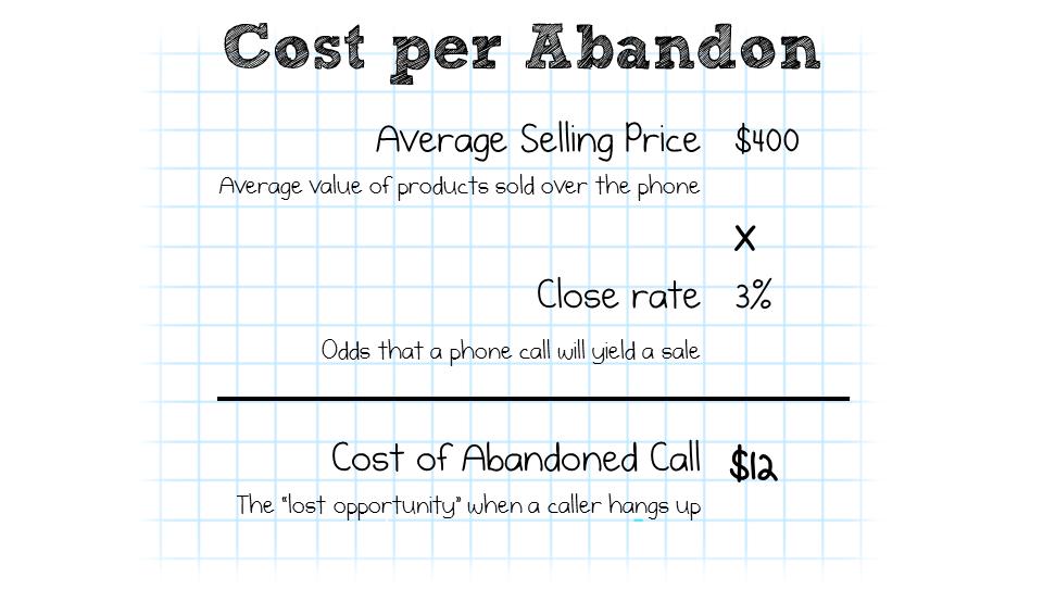 Cost per Abandon
