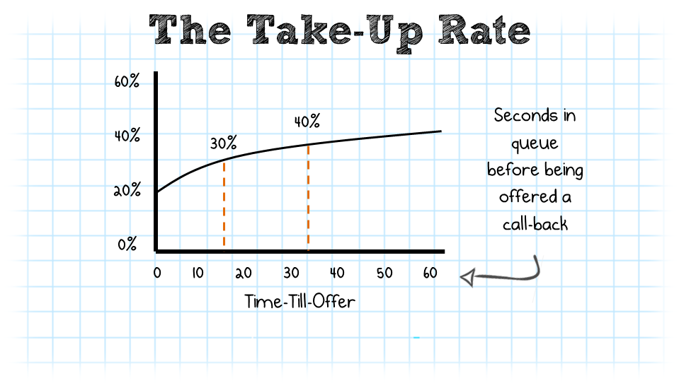 The Take-Up Rate
