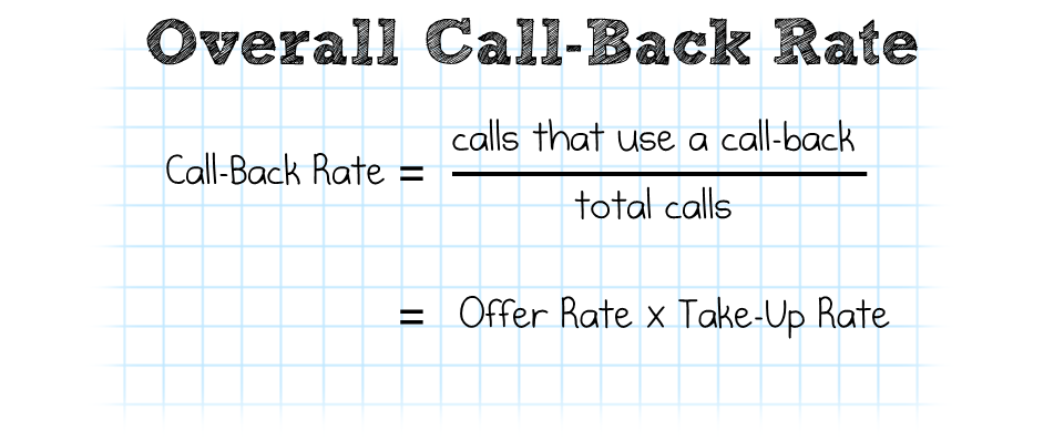 Call-Back Rate