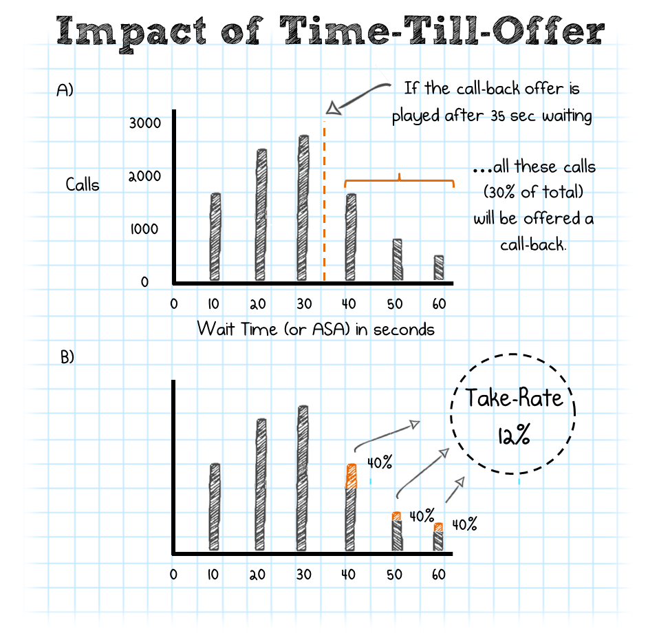 Impact of Time-Till-Offer
