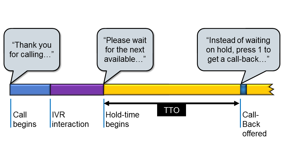 Timeline and TTO