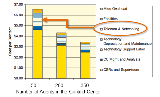Telecom and Networking Contribution