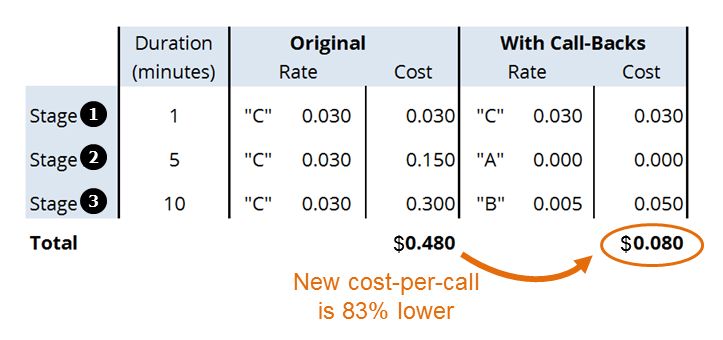 Chart to Calculate New Cost-per-Call