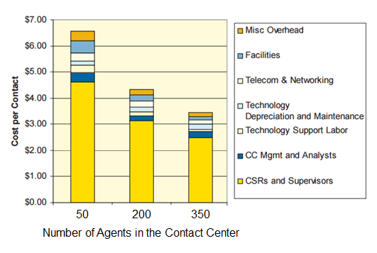 Cost per Contact Breakdown by Different Models