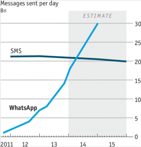 Msgs per day - SMS vs WhatsApp