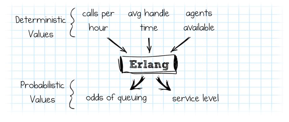 Call-Back ROI Translating Erlang