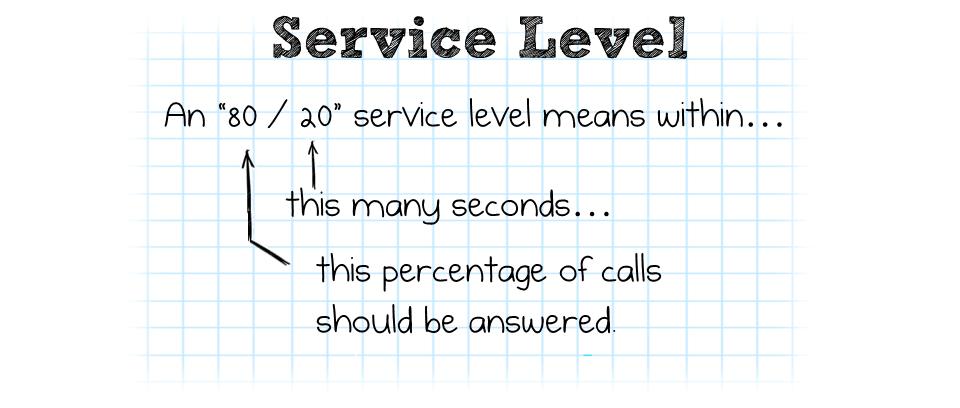 Call-Back ROI Service Level