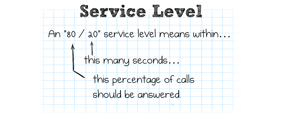 Call-Back ROI Service Level