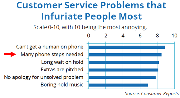 Top gripes, IVR highlighted (ConsumerRep, 2013)