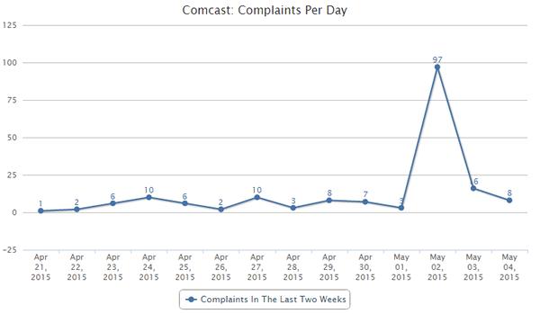 Comcast complaints per day