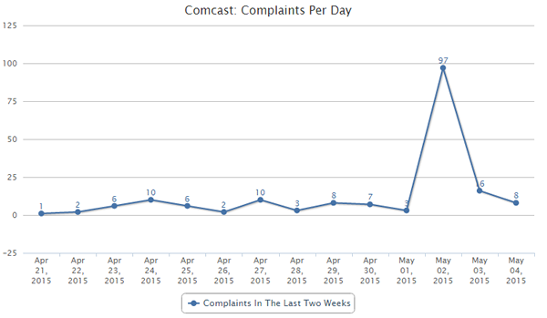 Comcast complaints per day