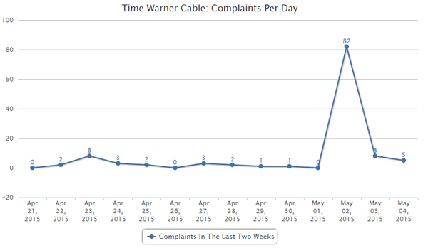 Time Warner Cable complaints per day