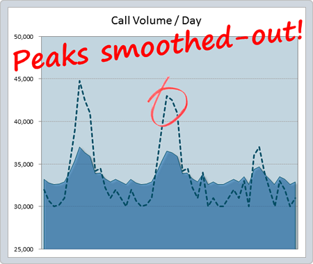 Smooth out volume spikes