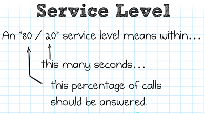 The Danger of the 8020 Service Level Continues