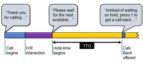 Time-Till-Offer