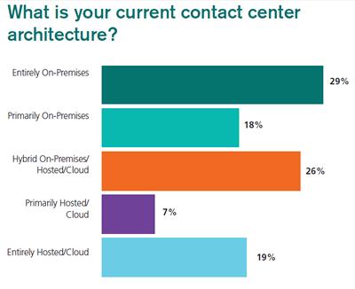 Cloud-vs-Premise Survey Results