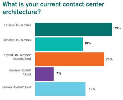 Cloud-vs-Premise Survey Results