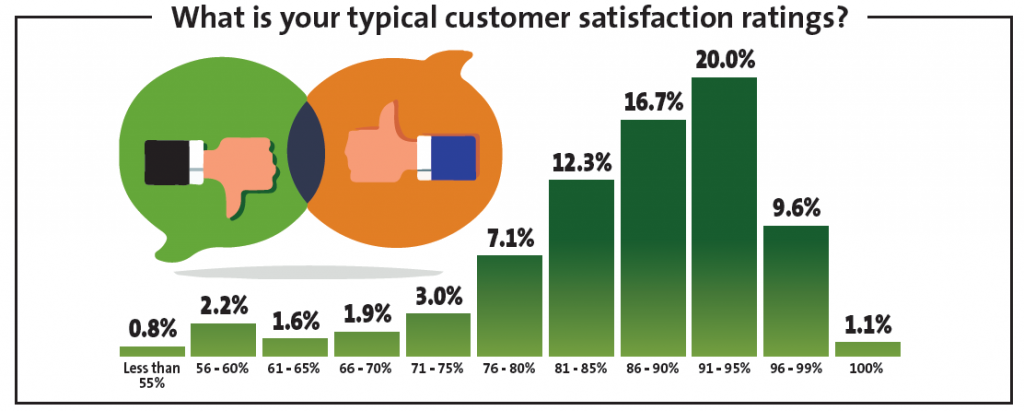 Customer Satisfaction Ratings