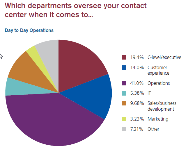 Depts That Oversee Your Contact Center