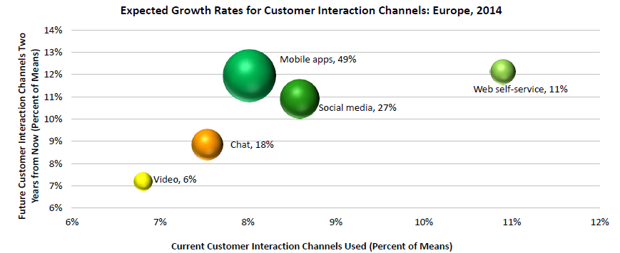 Growth of Interaction Channels