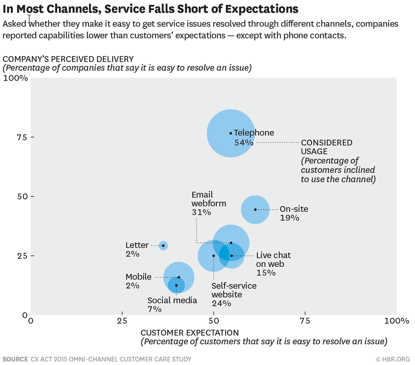 Channel Expectations - HBR 2015