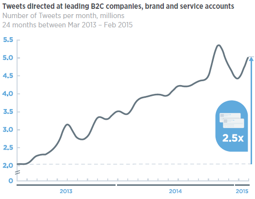 Tweets to B2C Companies Over Time