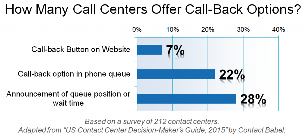 How Many Call Centers Offer Call-Back Options