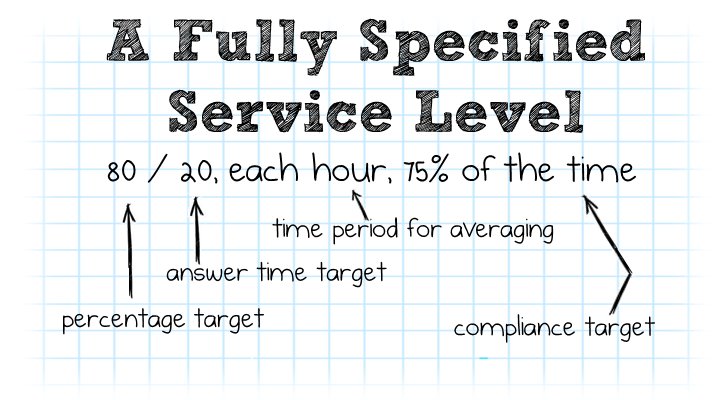 Advanced Service Level