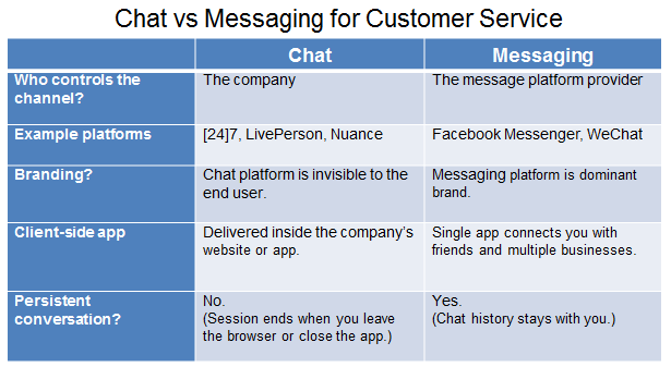 Chat vs. Messaging