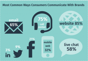 Customer Communication Will Move Across Channels