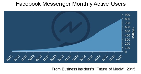 Messenger Growth