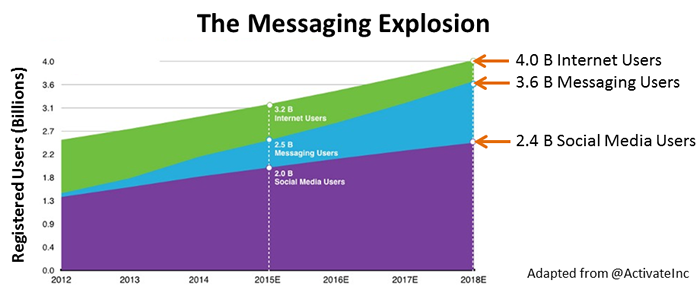 The Messaging Boom