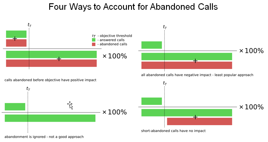 4 Ways to Calculate Abandon Rates