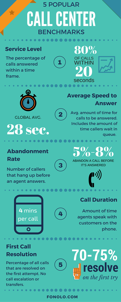 5 Popular Call Center Benchmarks