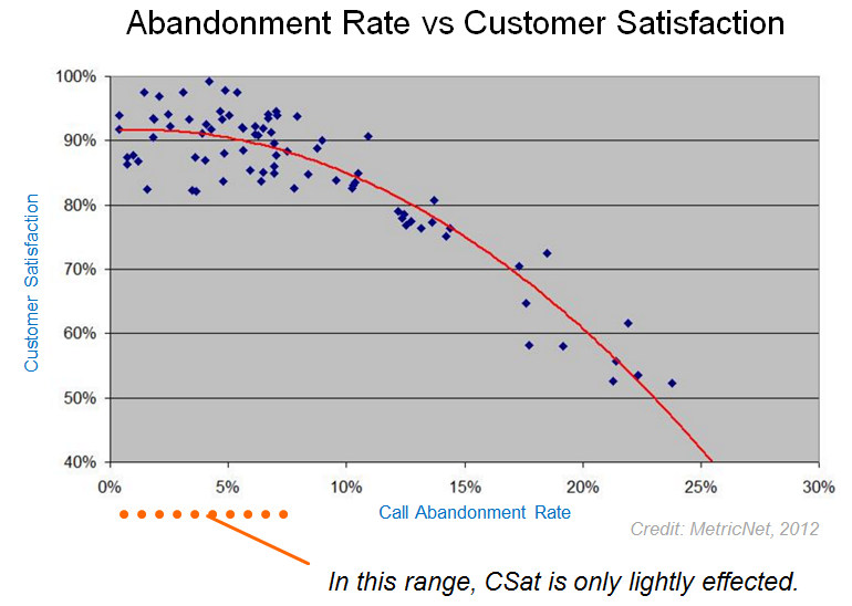 Abandon Rate vs CSat