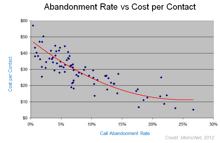 Abandon Rate vs Cost