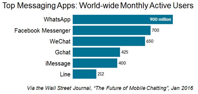 Top Messaging App Stats
