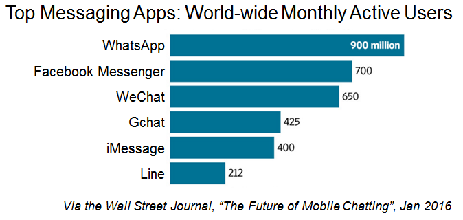 Most popular messaging apps 2018  Statistic