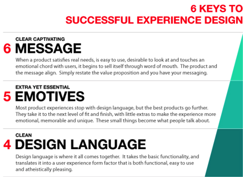 6 Keys to Successful Experience Design