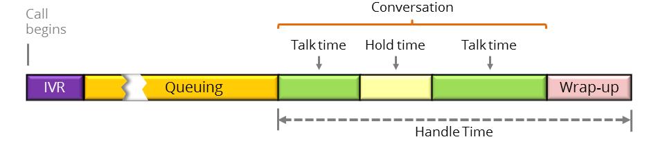 Pitfalls in Measuring Average Handle Time