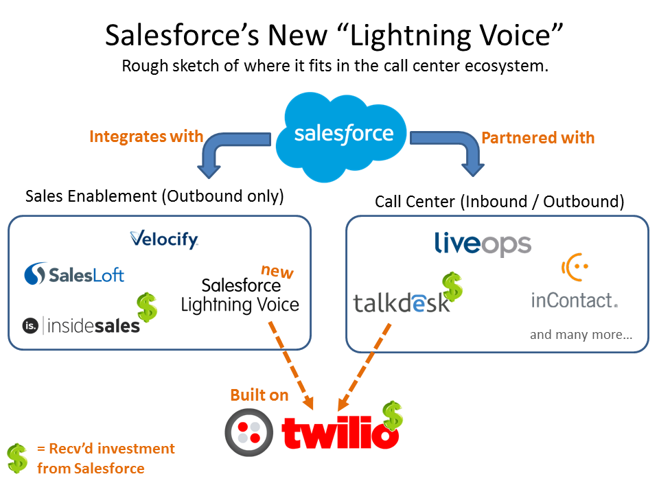 Salesforce and the Call Center
