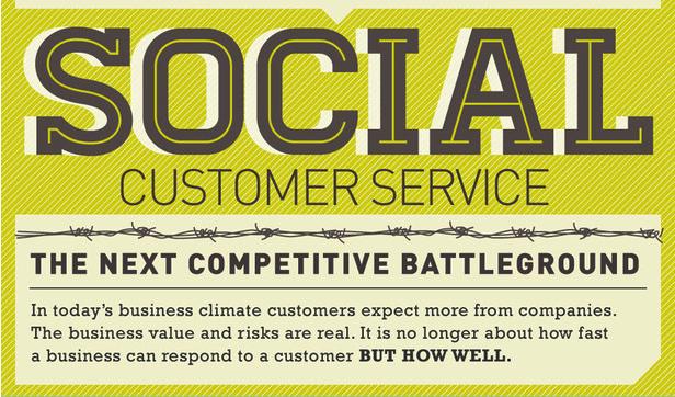 Using Social Media as a Customer Service Tool