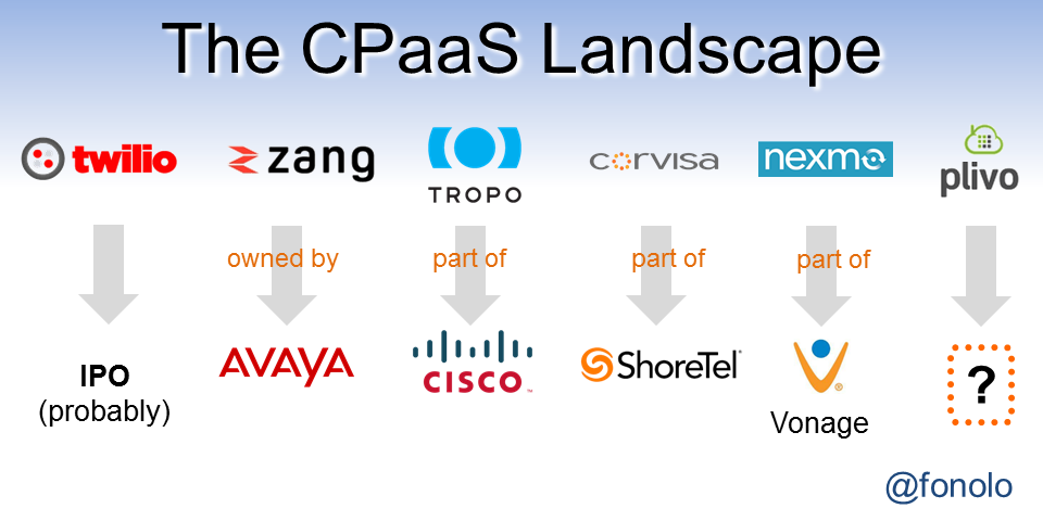 The CPaaS Landscape v3